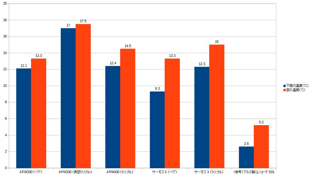 サーモスXとAPWの表面温度グラフ