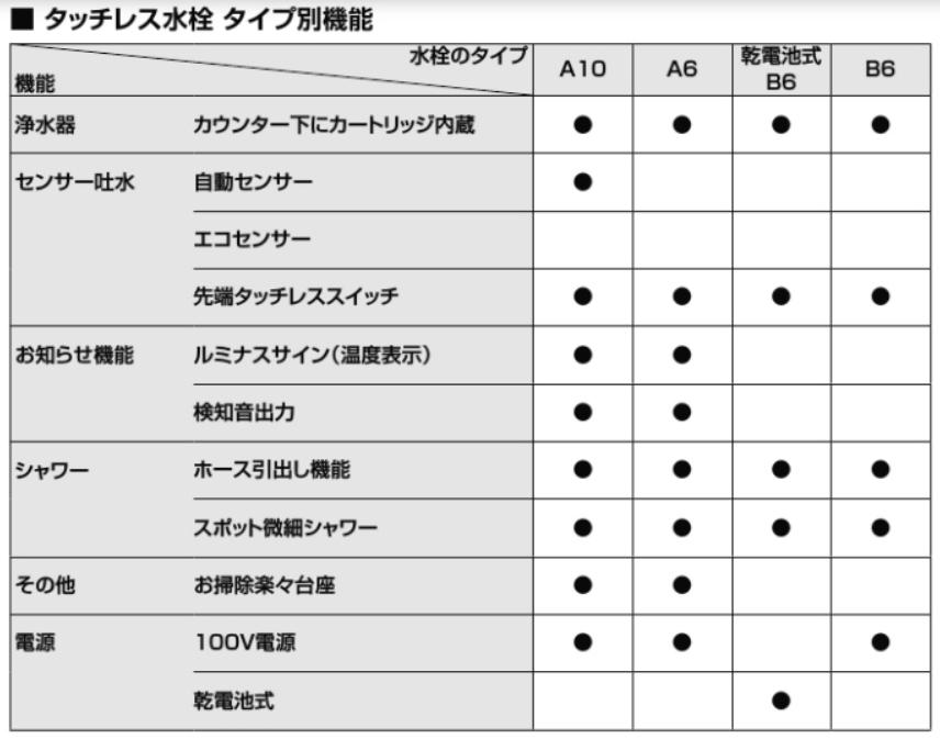 ナビッシュA10とB6の比較表