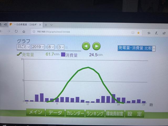 発電量グラフ