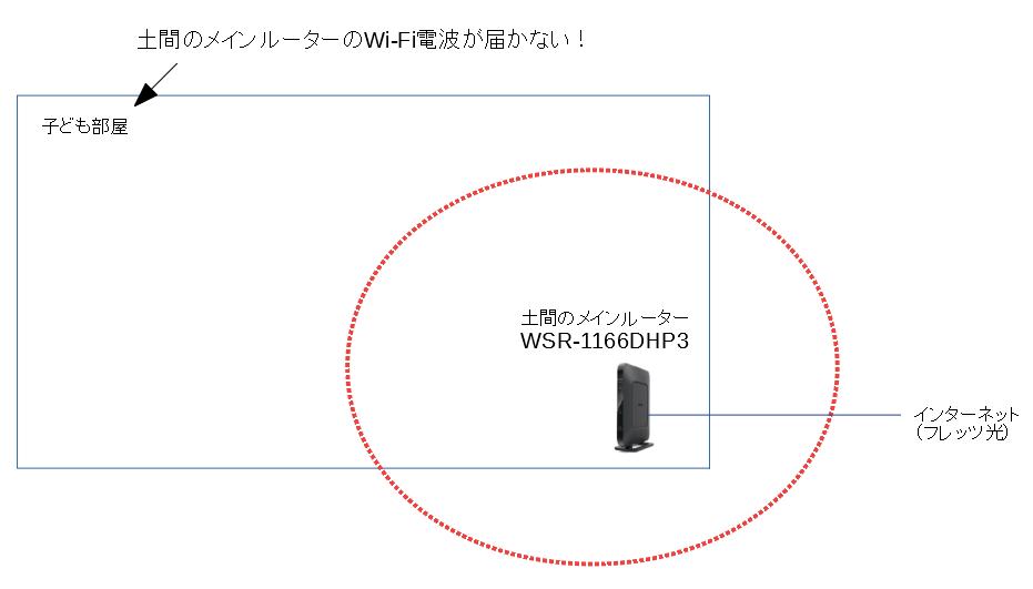 Wi-Fi電波の到達範囲