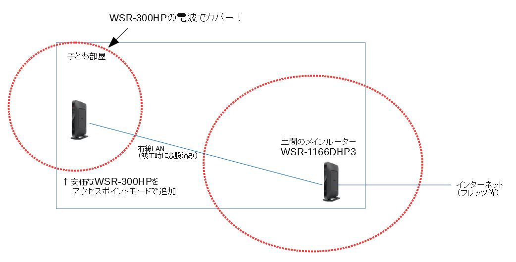 アクセスポイントモードでバッファローのWi-Fiルーターを追加