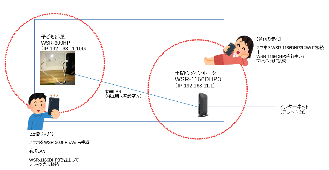 メインルーターとアクセスポイントにスマホをWi-Fi接続した時の通信の流れ