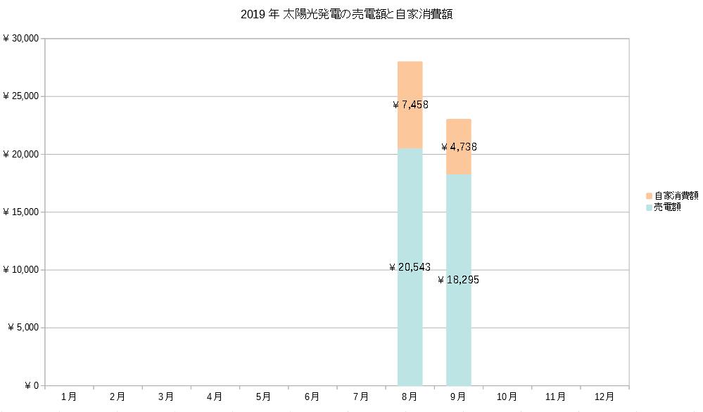 太陽光発電の売電額と自家消費額の推移グラフ