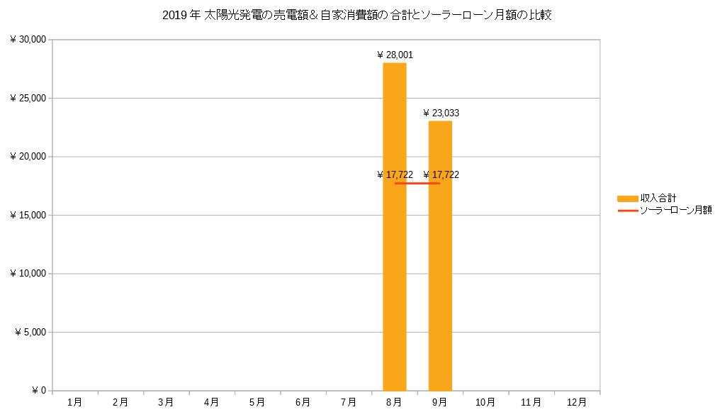 2019年 太陽光発電の売電額&自家消費額の合計とソーラーローン月額の比較