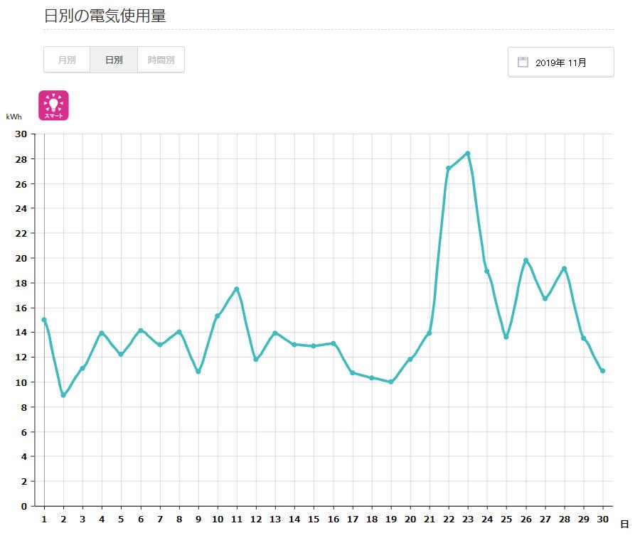 電気代2019年11月日別グラフ
