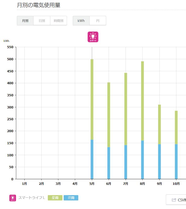 2019年電気使用量グラフ