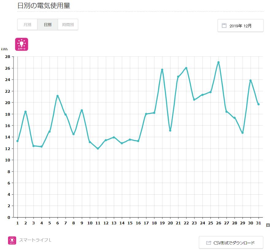 電気代2019年12月グラフ