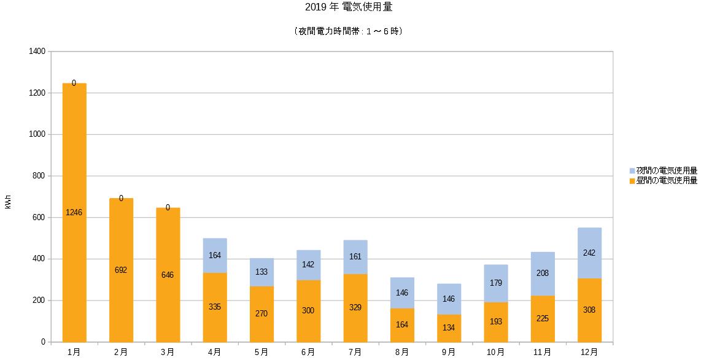 2019年時間帯別電気使用量グラフ