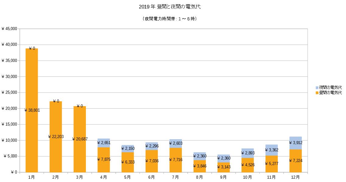 2019年時間帯別電気代グラフ