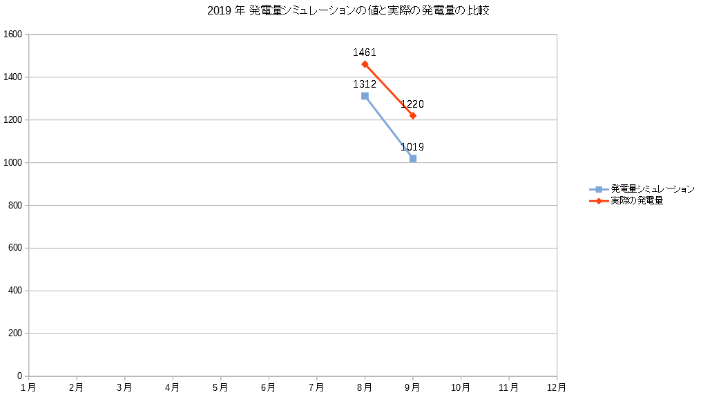 2019年 発電量シミュレーションの値と実際の発電量の比較