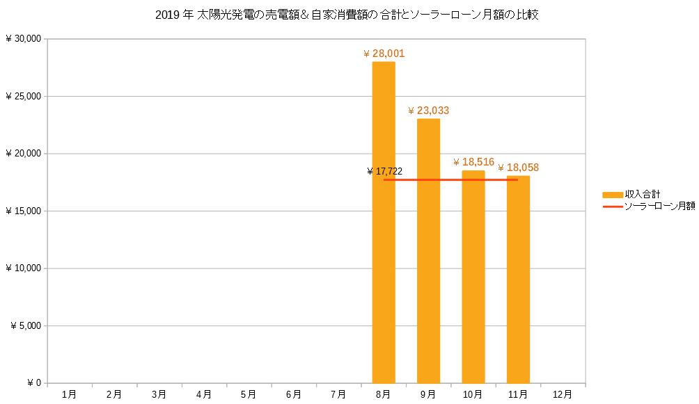 2019年11月の売電収入とソーラーローングラフ