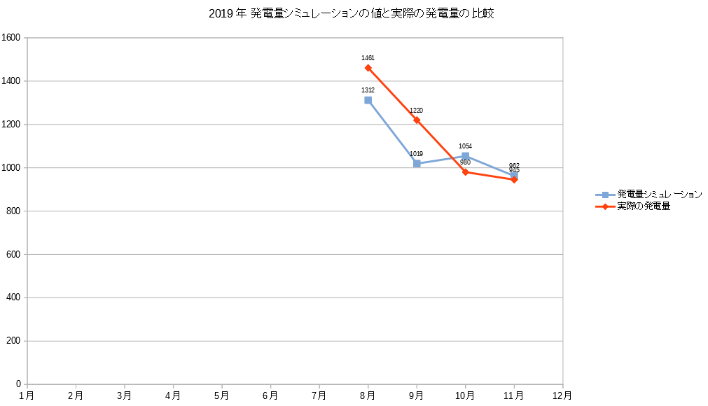 2019年11月の発電シミュレーションと発電量の比較グラフ