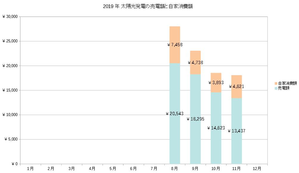 2019年11月の売電額と自家消費額グラフ