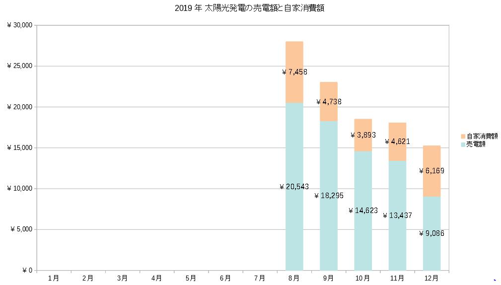 2019年12月太陽光発電 の売電額と自家消費額の積み上げグラフ