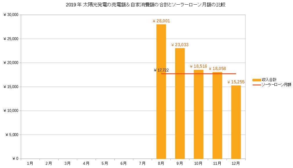 2019年12月太陽光発電 のソーラーローン金額と売電収入の比較グラフ