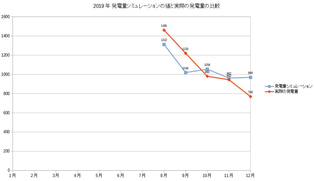 発電量シミュレーションと実際の発電量比較グラフ