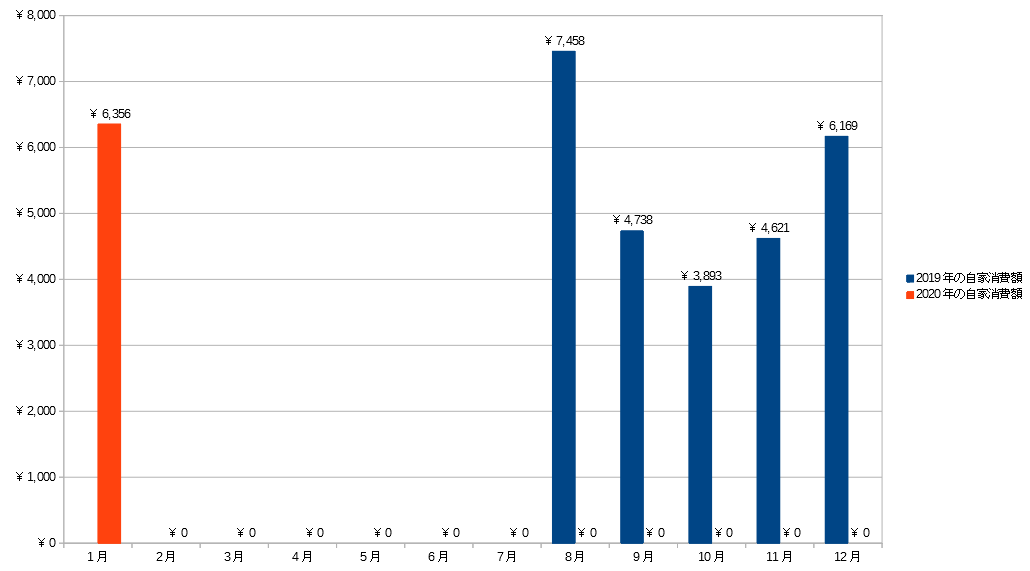 2019~2020年の太陽光発電の自家消費額