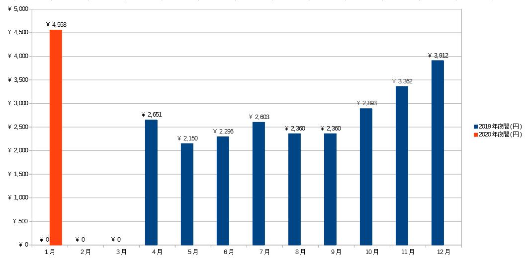 2019~2020年夜間の電気料金グラフ