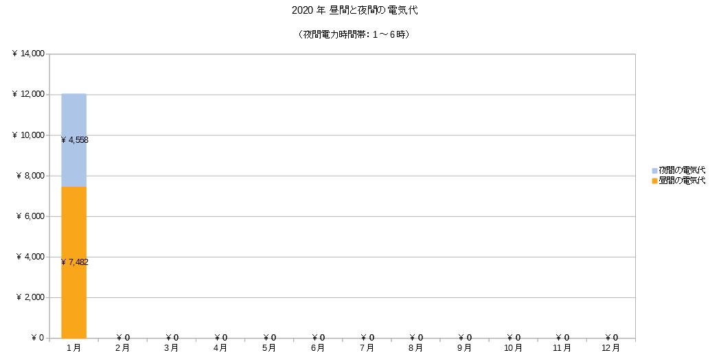 2020年昼間と夜間の電気料金グラフ