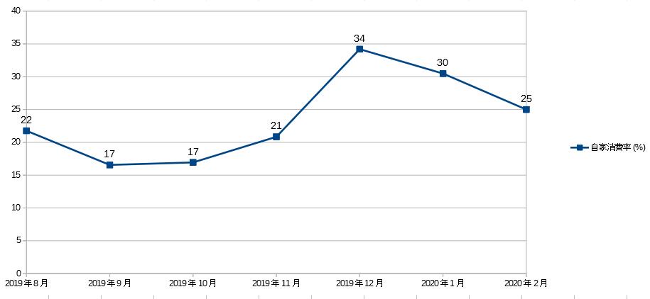 2019年~2020年の太陽光発電の自家消費率推移グラフ