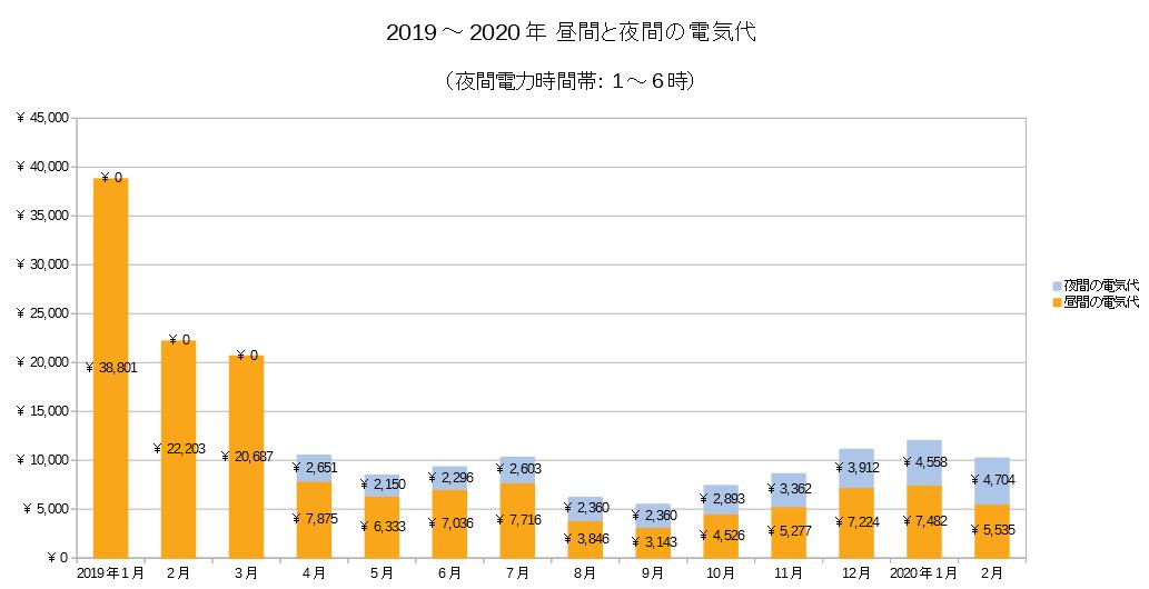 2019~2020年昼間と夜間の電気代積み上げグラフ