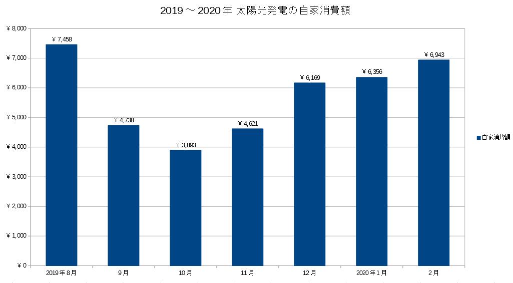 2019~2020年 太陽光発電の自家消費額推移グラフ