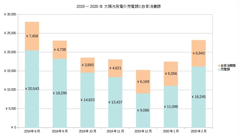 2019年~2020年の太陽光発電による収入推移グラフ