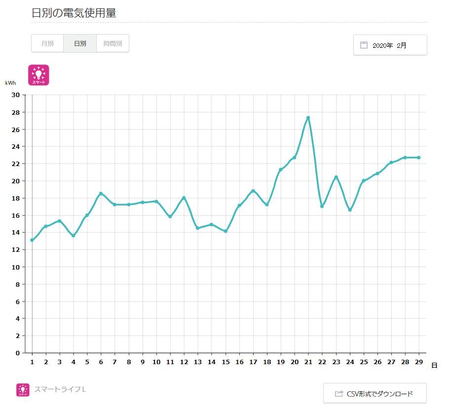 2020年2月の日別の電気使用量グラフ