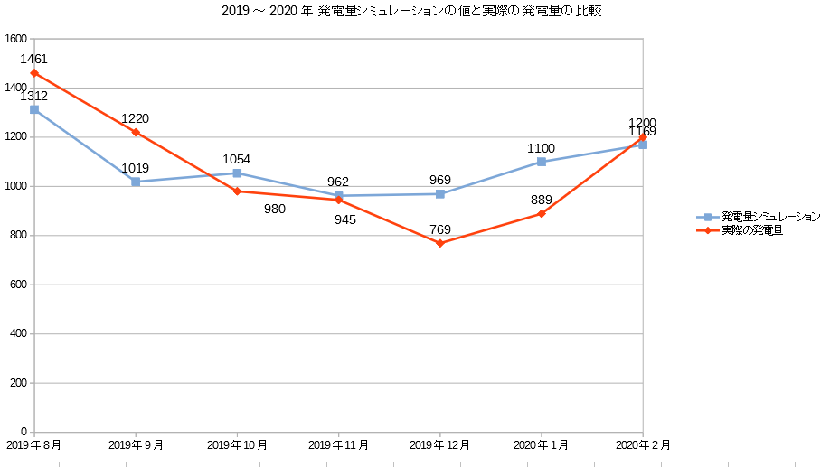 2019年~2020年の発電シミュレーションと実際の発電量の比較グラフ