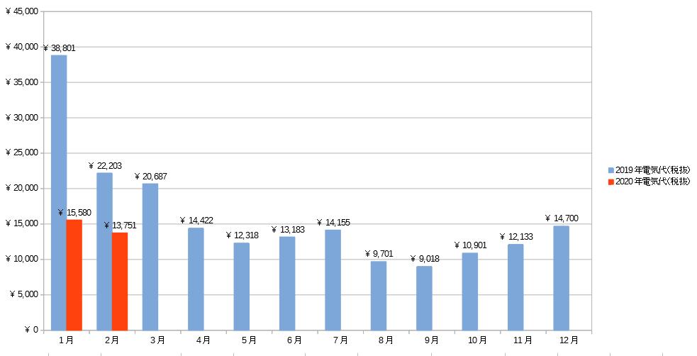 2019年1月~2020年2月の電気代推移グラフ