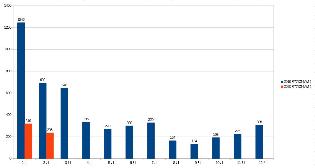 2019~2020年昼間の電気量グラフ