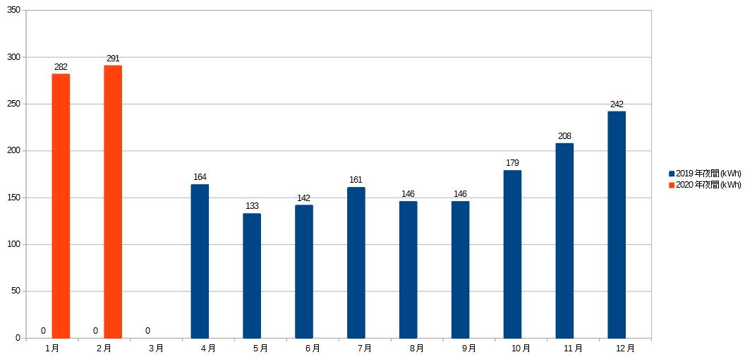 2019~2020年夜間の電気量グラフ