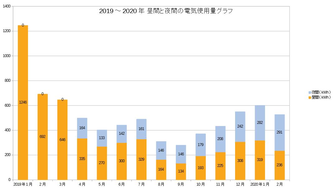 2019~2020年昼間と夜間の電気使用量積み上げグラフ