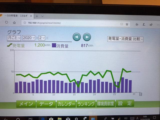 2020年2月の発電量(緑)と消費量(紫)の比較グラフ