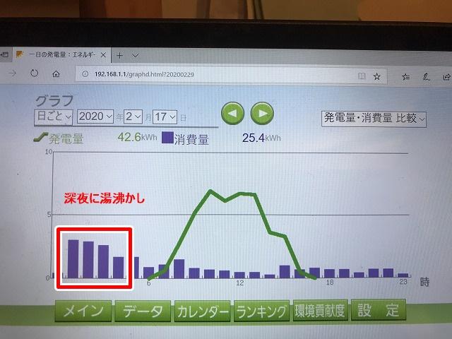 通常のエコキュート利用の場合の電気使用量グラフ