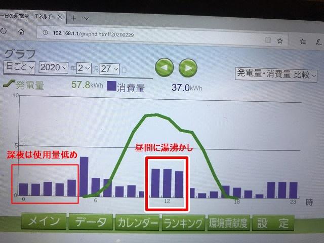 ソーラーチャージ設定を行った場合の電気使用量グラフ