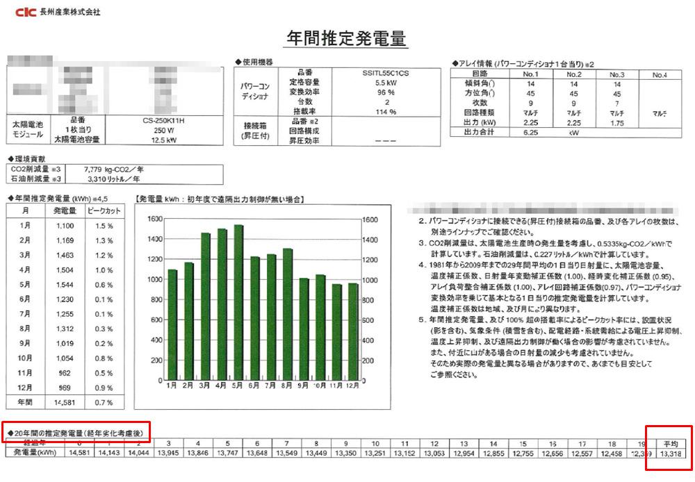 長州産業(CIC)「CS-250K11H」の年間推定発電量
