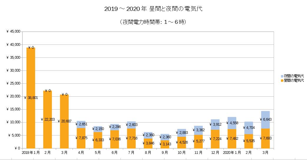 2019~2020年電気料金グラフ