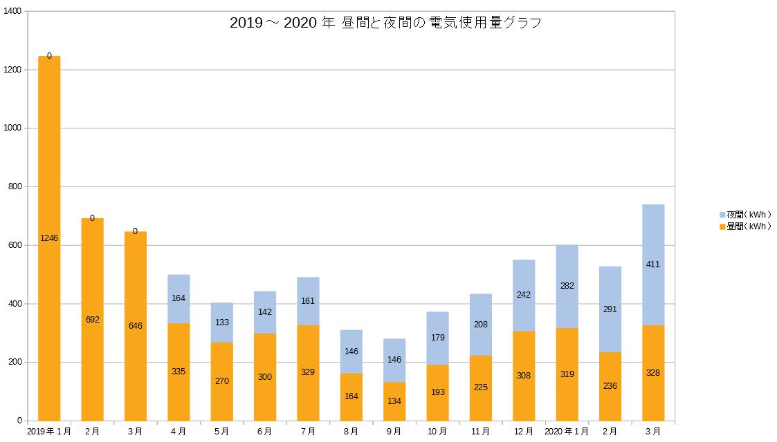 2019~2020年電気量グラフ(昼間と夜間積み上げ)