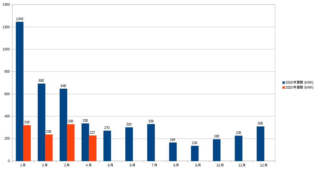 2019~2020年昼間の電気量
