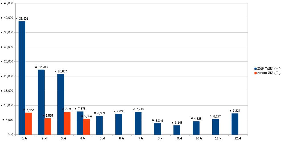 2019~2020年昼間の電気料金グラフ