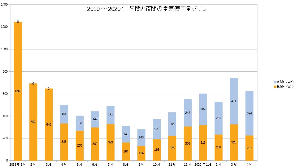2019~2020年の電気使用量