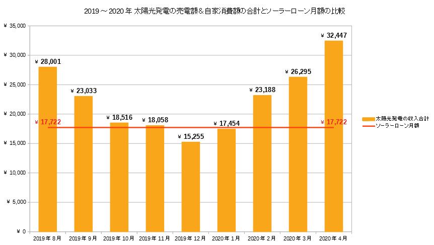 太陽光発電の収入とソーラーローン月額の比較グラフ