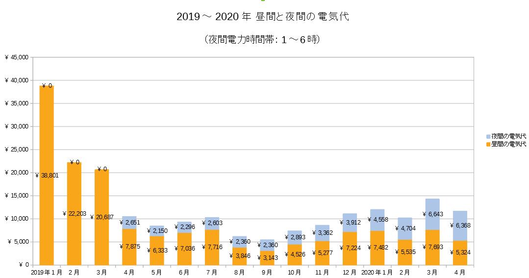 2019~2020年昼間・夜間の電気代