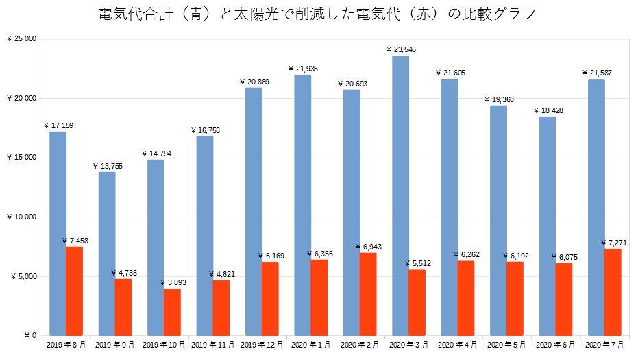 電気代合計と太陽光発電による電気代削減の比較グラフ