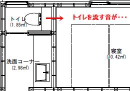 寝室とトイレの音