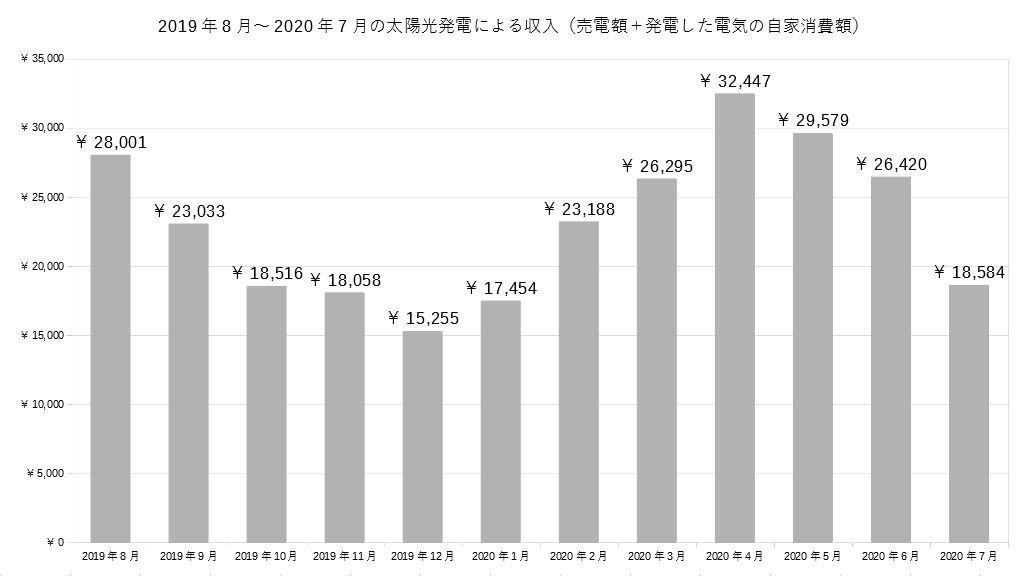 2019年~2020年の1年間の太陽光発電の収入グラフ