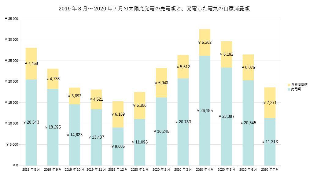 2019年~2020年の1年間の太陽光発電の収入グラフ(売電と自家消費の積み上げ)