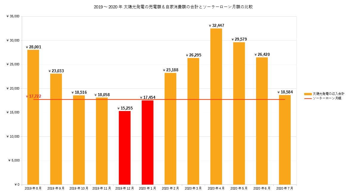 太陽光発電の収益と毎月のソーラーローンの支払額の比較グラフ