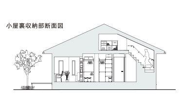 トヨタホームさんの平屋住宅「シンセ・ピアーナ」の小屋裏収納断面図